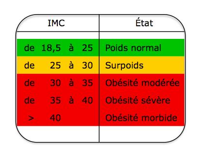 imc et obésité